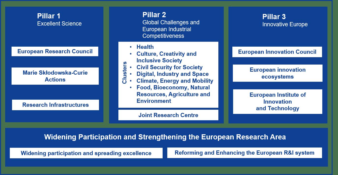 Horizon Europe program pillars
